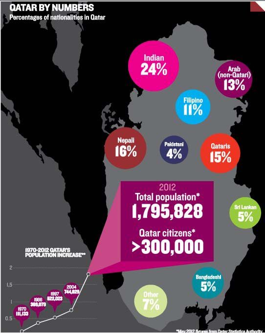 Image result for infographic qatar population