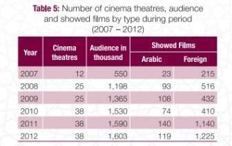 Excerpt of Cultural Statistics Report 2014 in Qatar