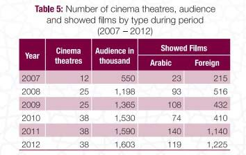 Report Qatar Ramped Up Culture Spending To 1 3bn In 2012 Doha News