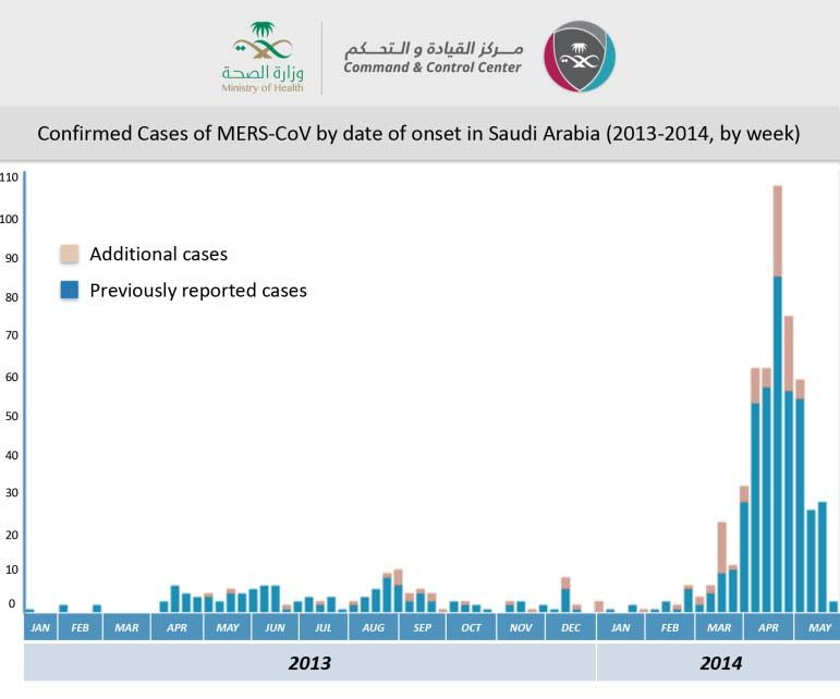 MERS-CoV-by-onset-in-Saudi-Arabia---2-June-2014-ENGLISH