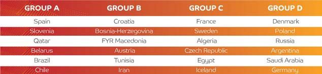 Handball - groups and countries.