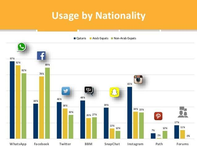 Social media report - ictq - nationality