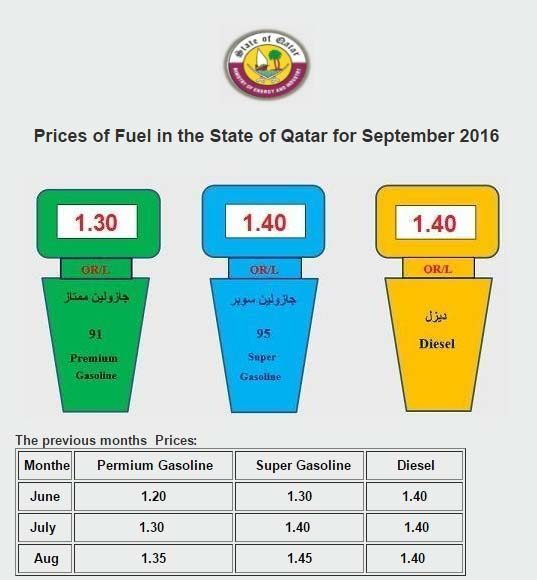Qatar To Cut Fuel Costs Marginally In September