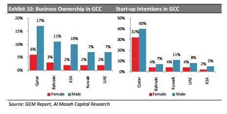Excerpt from report GCC Women - Entrepreneurs in a New Economy